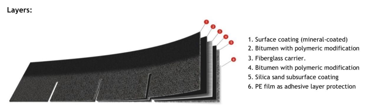 Sử dụng ngói bitum cho mái nhà Mansard - Thiết kế tân cổ điển