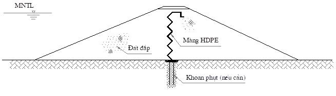 Hình 1.d - Màng chống thấm ở giữa thân đập