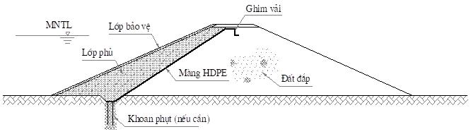 Hình 1.a - Màng chống thấm ở thượng lưu có lớp phủ - 1