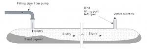 Thi công ống địa kỹ thuật Geotube