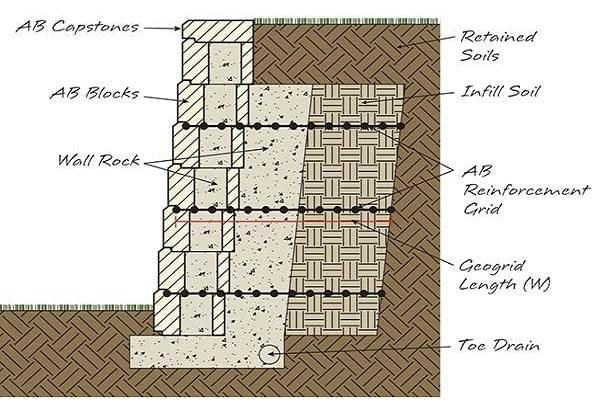 Cách bố trí lưới ĐKT khi xây dựng tường chắn trọng lực
